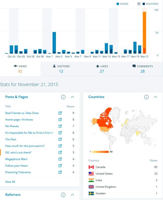 _0_200 likes_stats